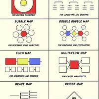 思维导图的八种基本形式和使用方法
