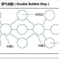 【思维导图】它们相似却又不同——双气泡图读《大英儿童百科全书》